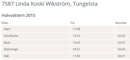 Halvvättern2015 resultat
